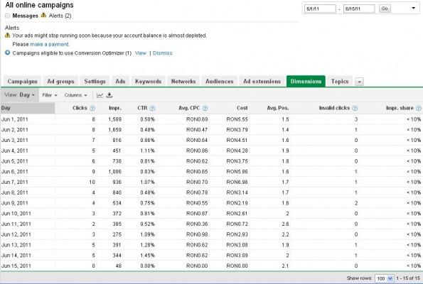 Statistici Campanie Adwords 14 Iunie 2011