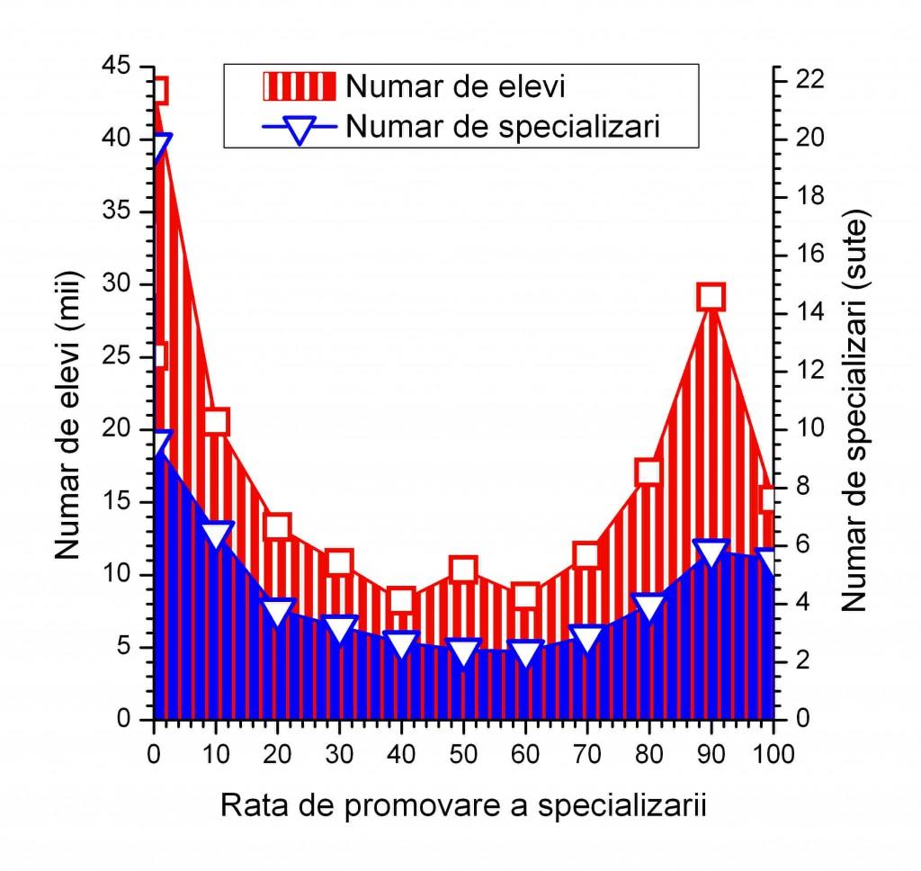 Distributia elevilor pe specialitati functie de rata de promovare