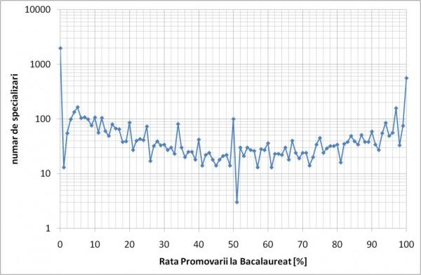 Distributia ratei de promovare Bacalaureat 2011 la cele 6849 specializari